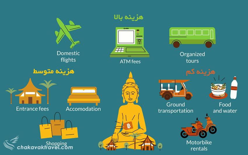 معرفی واحد پولی تایلند و محاسبه هزینه های سفر به تایلند به دلار